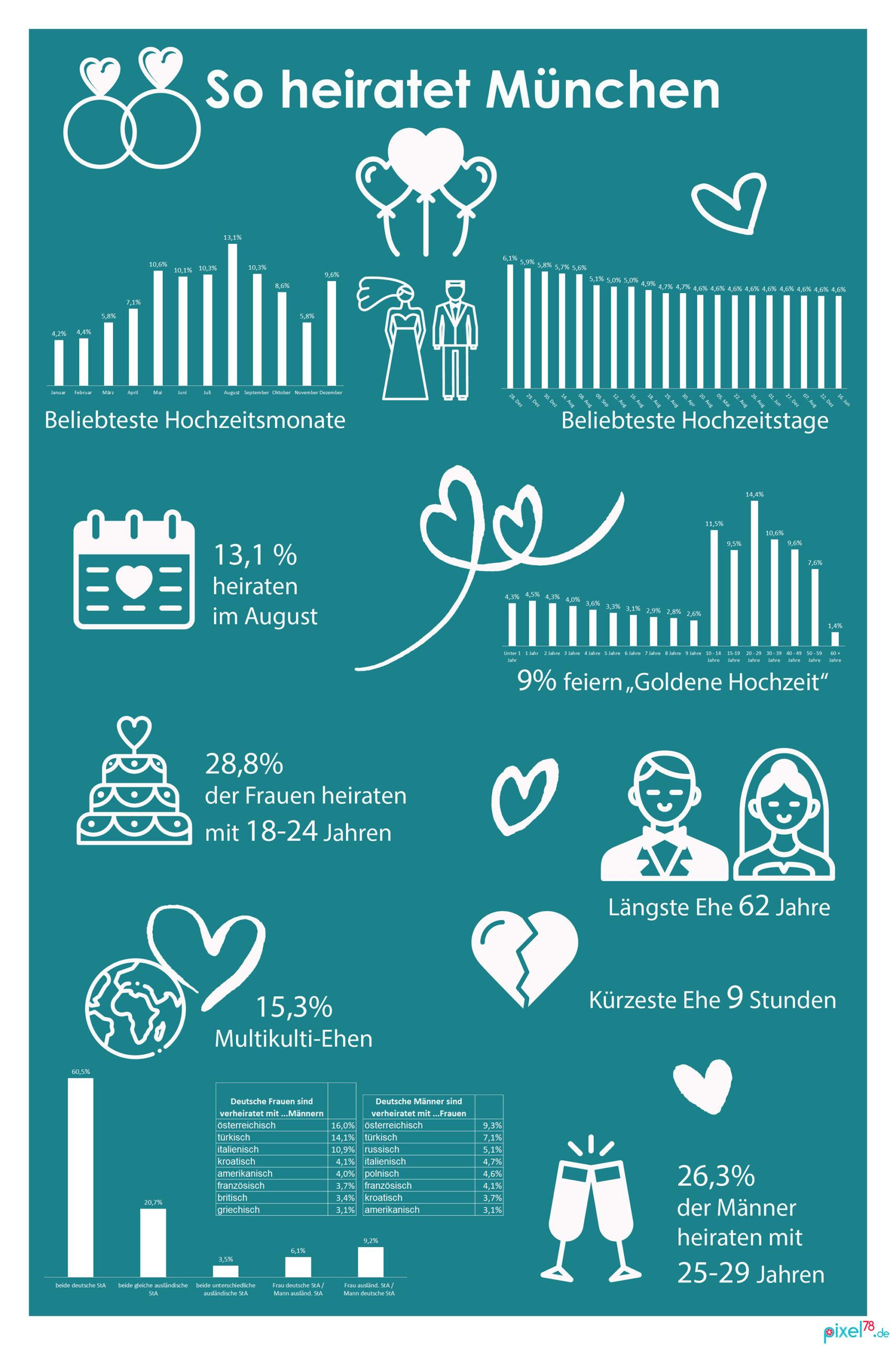 Infografik München Hochzeiten